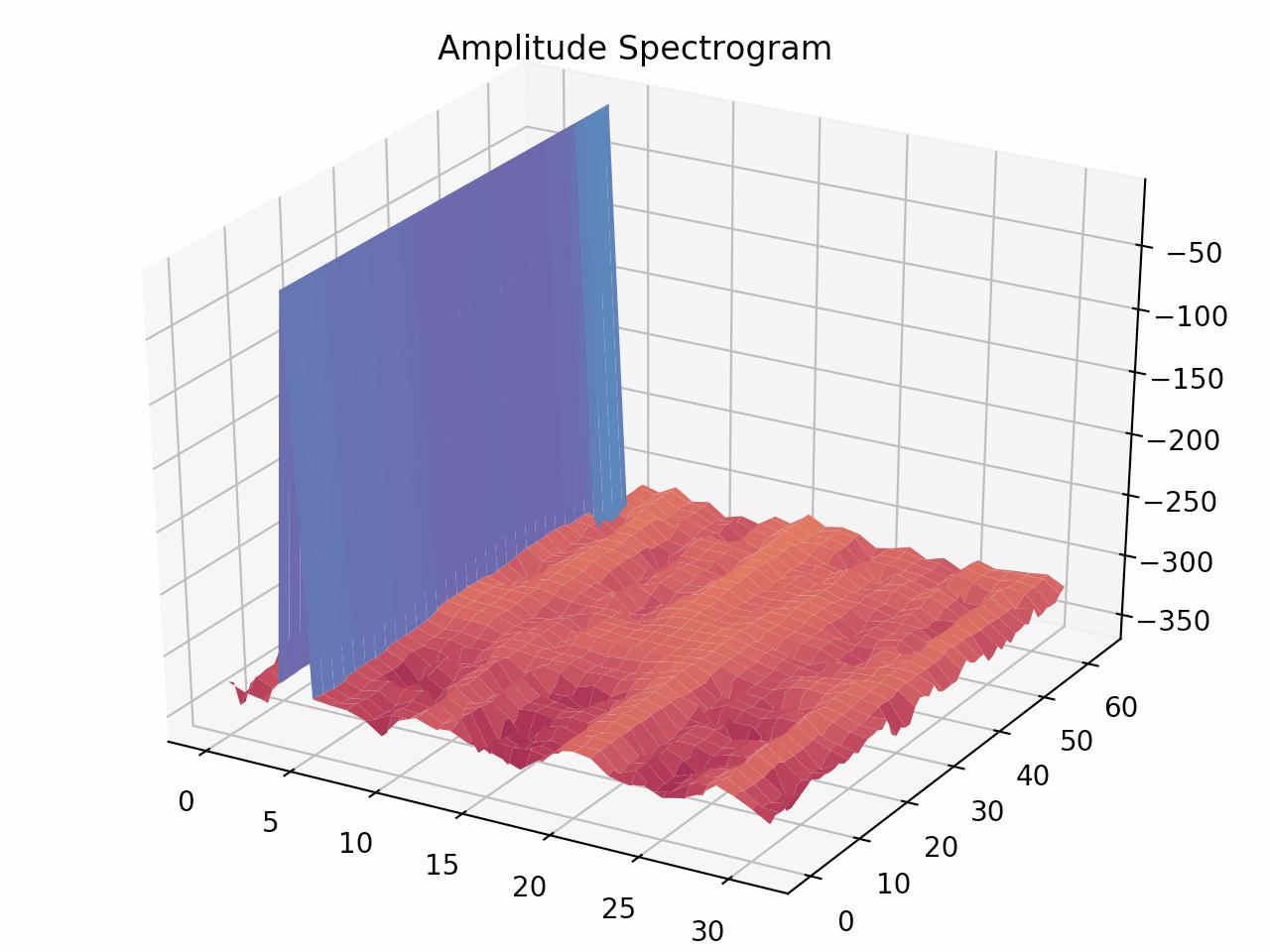 正規化周波数4の振幅スペクトログラム