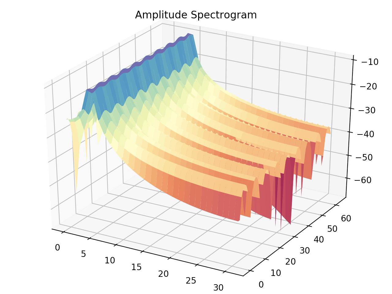 正規化周波数4.5の振幅スペクトログラム