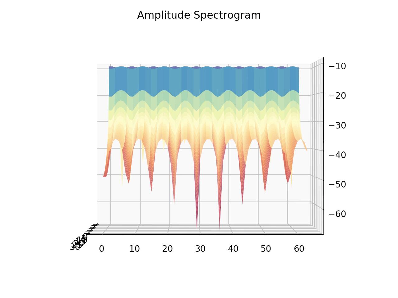回転表示した正規化周波数4の振幅スペクトログラム